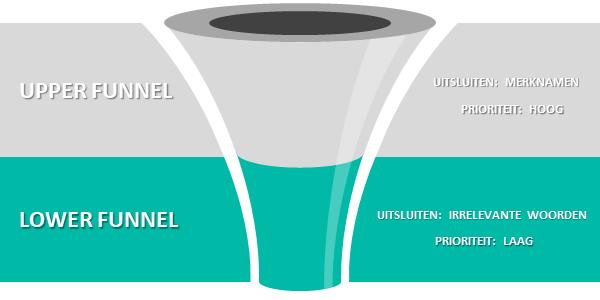 upper lower funnel